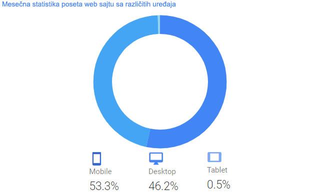 mobilni i desktop ekrani